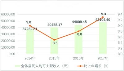 华西村人均收入_2018城市居民人均收入