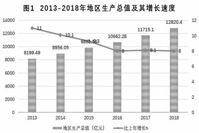 2019南京国民经济_南京市2019国民经济和社会发展草案计划 里的一张图,耐人寻味