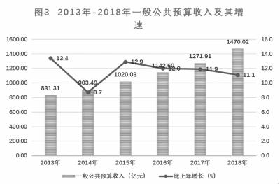 2019南京國民經濟_南京市2019國民經濟和社會發展草案計劃 里的一張圖,耐人尋味